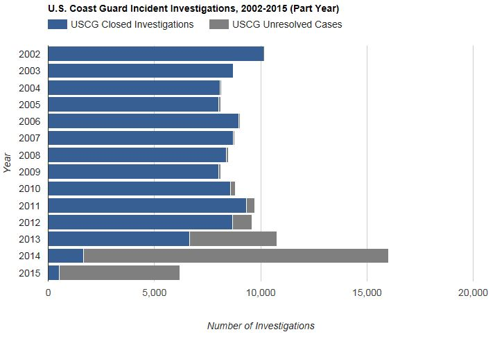 U.S. Coast Guard closed and unresolved incident investigations, 2002 - 2015 (part year)